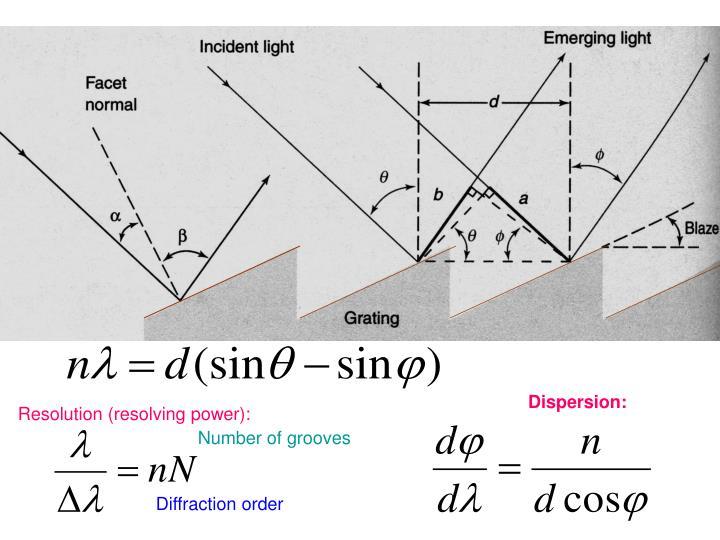 Dispersion: