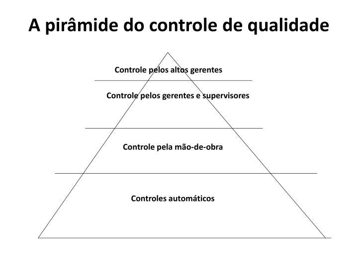 A pirâmide do controle de