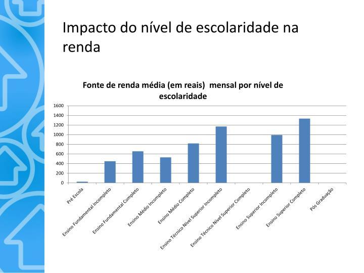 Impacto do nível de escolaridade na renda