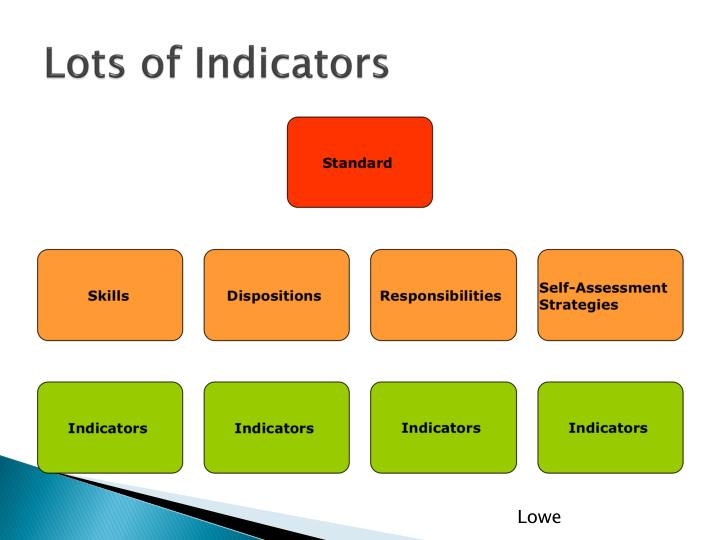 Lots of Indicators