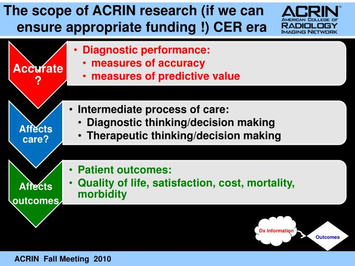 The scope of ACRIN research (if we can ensure appropriate funding !) CER era