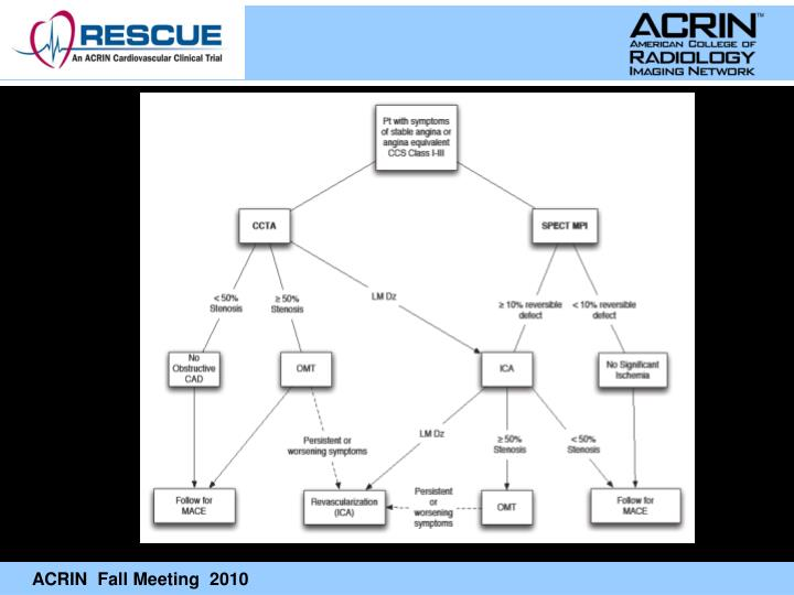 Rescue design and analysis plans