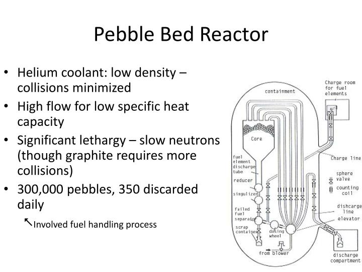 Pebble Bed Reactor