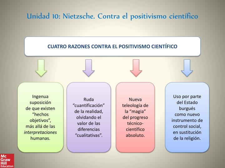 Unidad 10: Nietzsche. Contra el positivismo científico