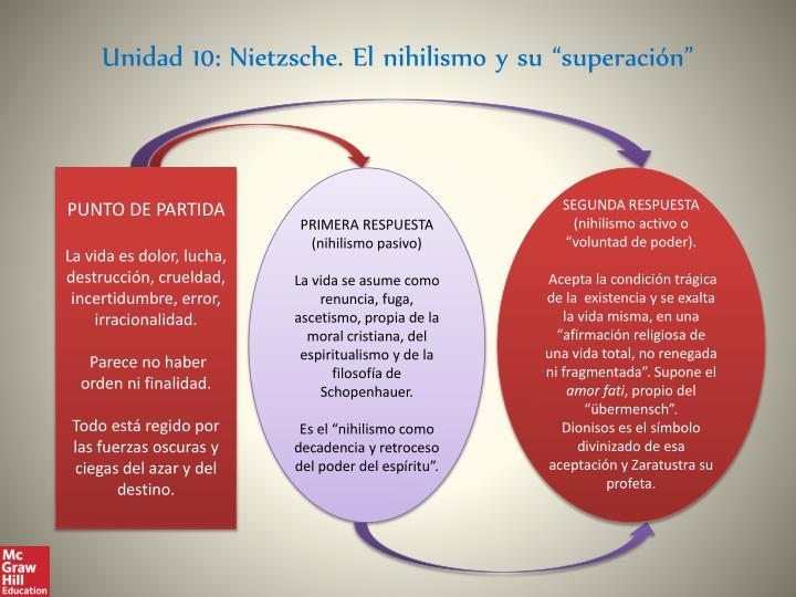 """Unidad 10: Nietzsche. El nihilismo y su """"superación"""""""