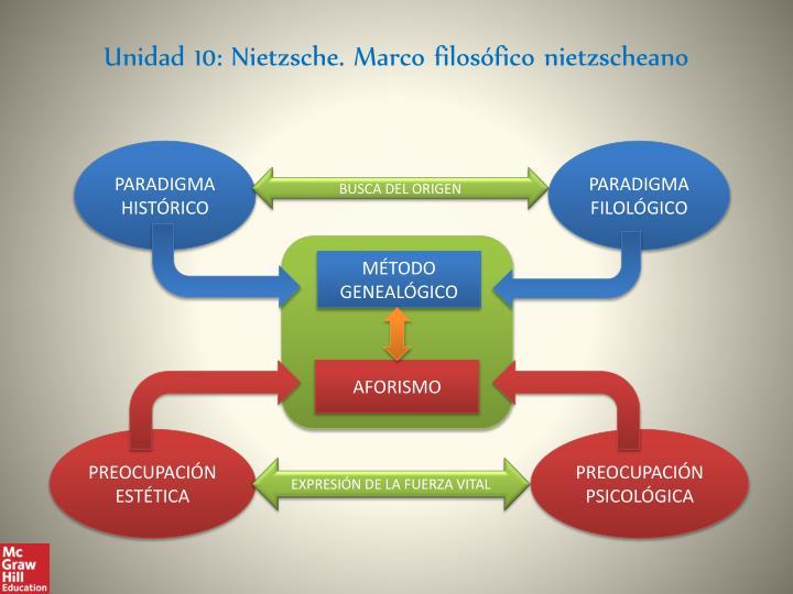 Unidad 10: Nietzsche. Marco filosófico nietzscheano