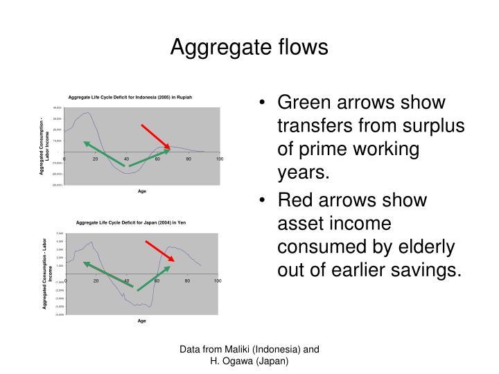 Aggregate flows