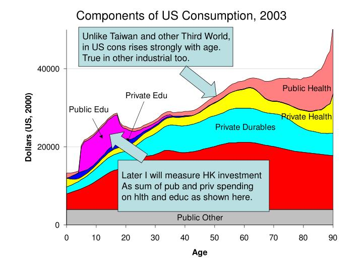 Components of US Consumption, 2003