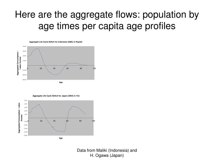 Here are the aggregate flows: population by age times per capita age profiles