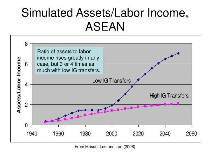 Simulated Assets/Labor Income, ASEAN