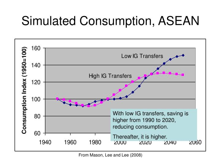 Simulated Consumption, ASEAN