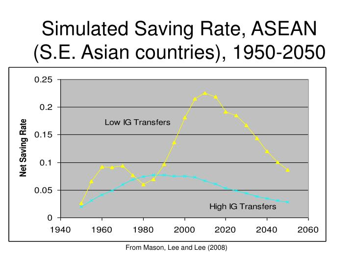 Simulated Saving Rate, ASEAN (S.E. Asian countries), 1950-2050