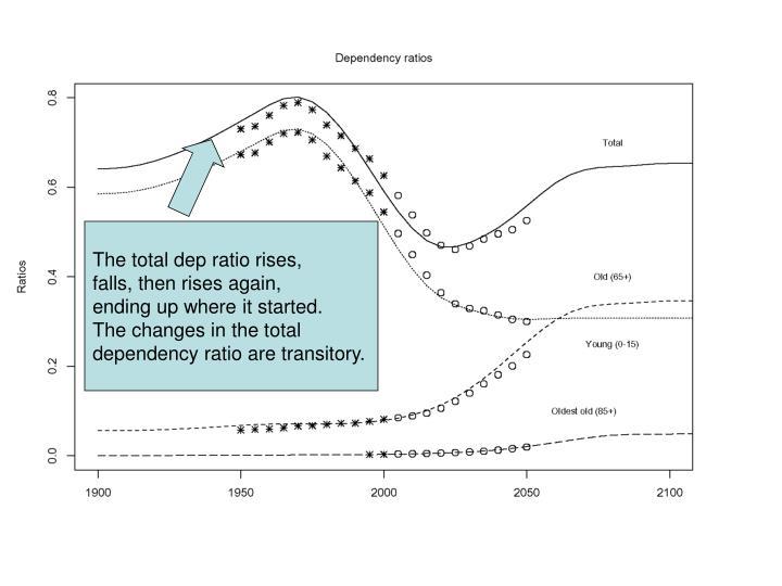 The total dep ratio rises,