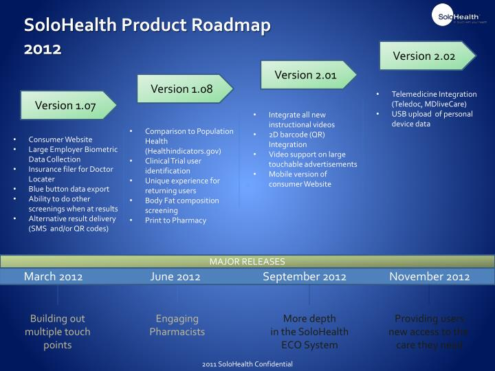 SoloHealth Product Roadmap