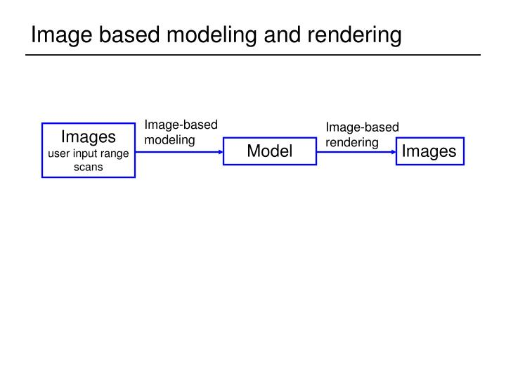 Image based modeling and rendering