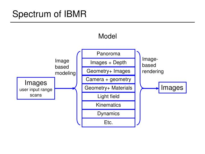 Spectrum of IBMR