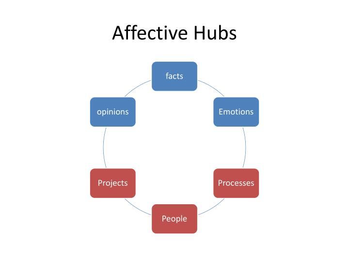 Affective Hubs