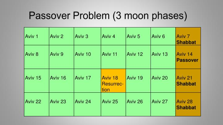 Passover Problem (3 moon phases)