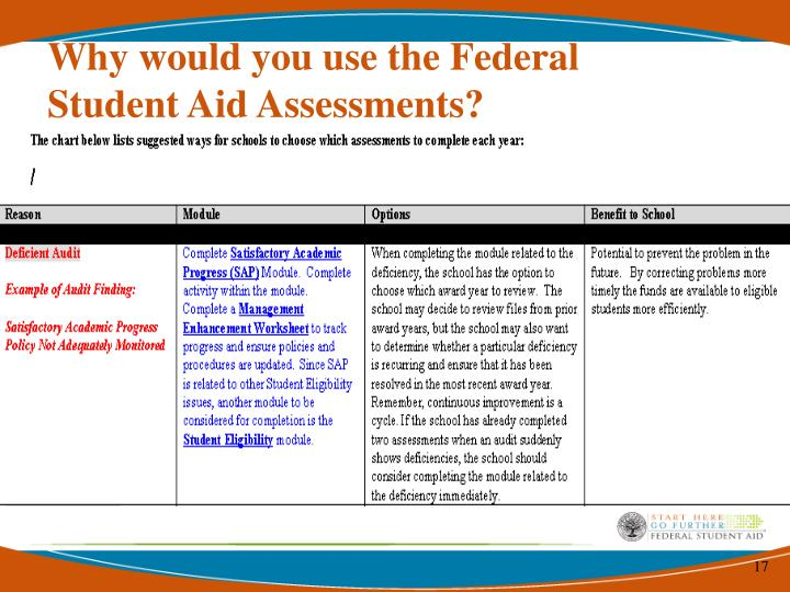 Why would you use the Federal Student Aid Assessments?