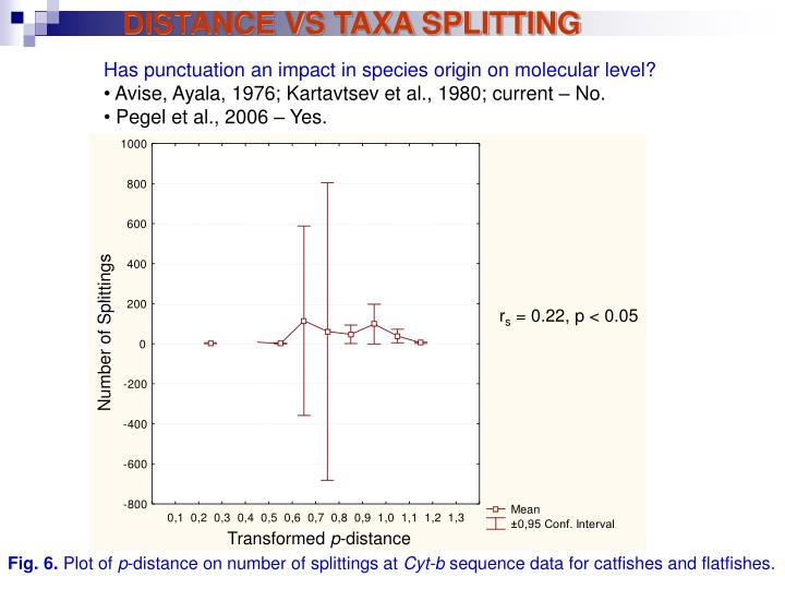 DISTANCE VS TAXA SPLITTING