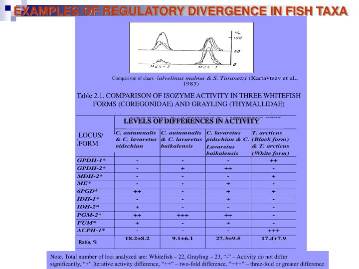 EXAMPLES OF REGULATORY DIVERGENCE IN FISH TAXA