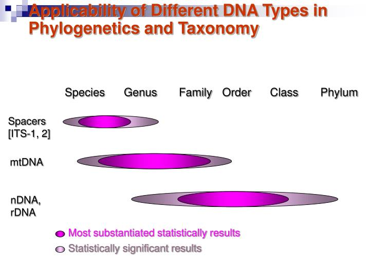 Applicability of Different DNA Types