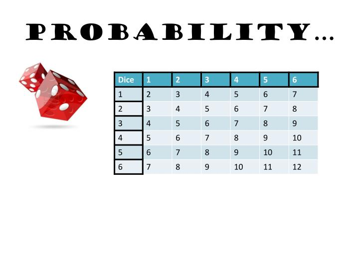 Probability…