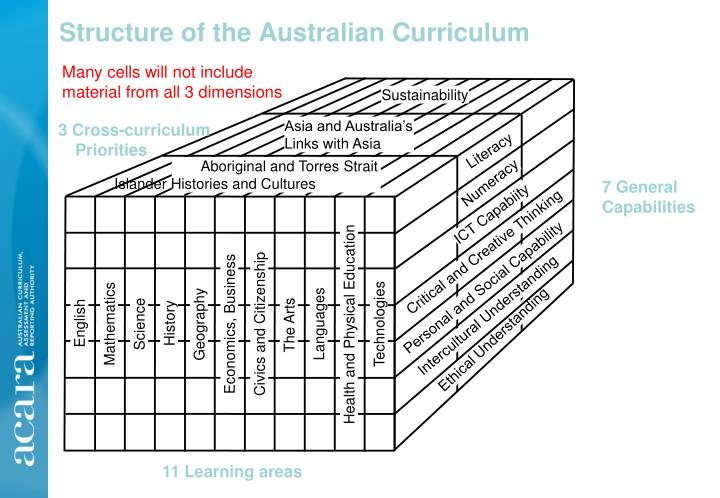 Structure of the australian curriculum
