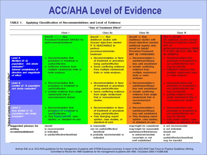 ACC/AHA Level of Evidence