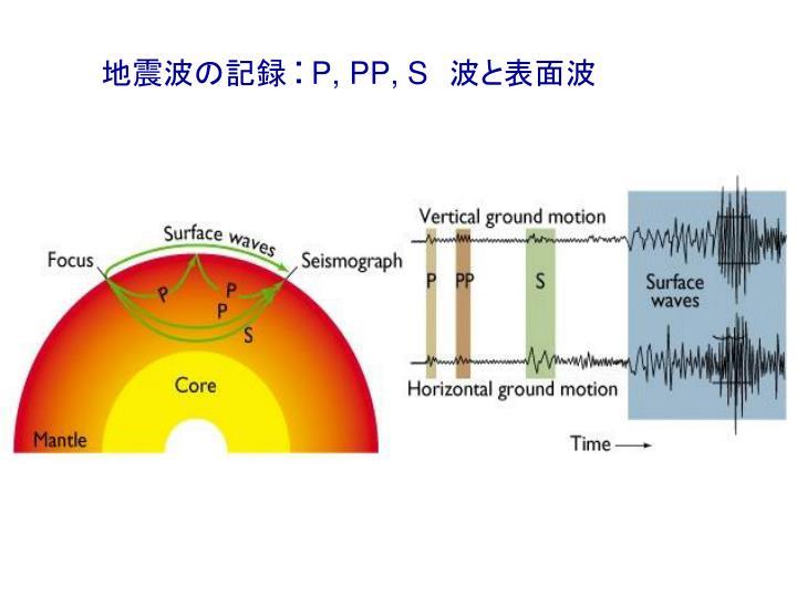 地震波の記録