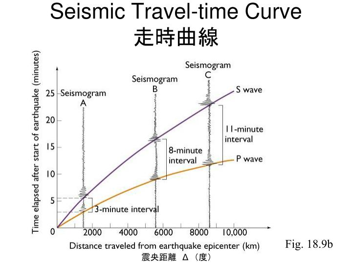 Seismic Travel-time Curve