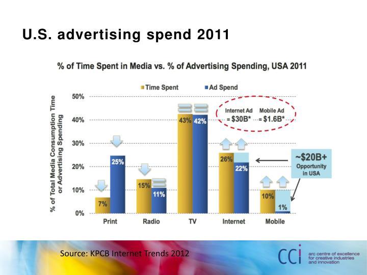 U.S. advertising spend 2011