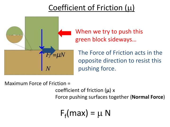 Coefficient of Friction (