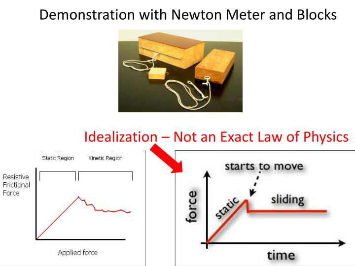 Demonstration with Newton Meter and Blocks