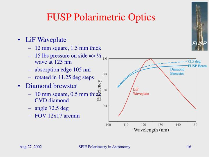 FUSP Polarimetric Optics