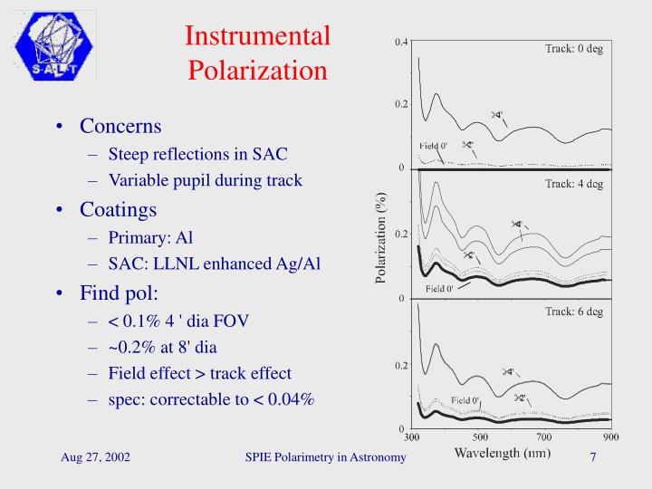 Instrumental Polarization