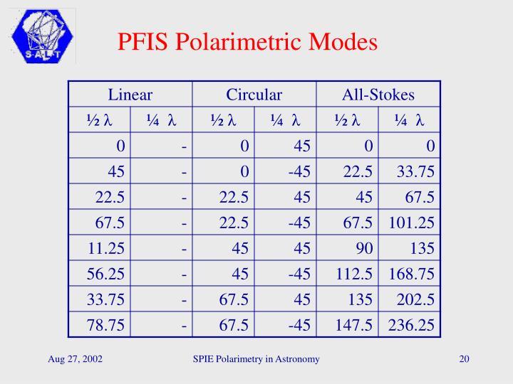 PFIS Polarimetric Modes