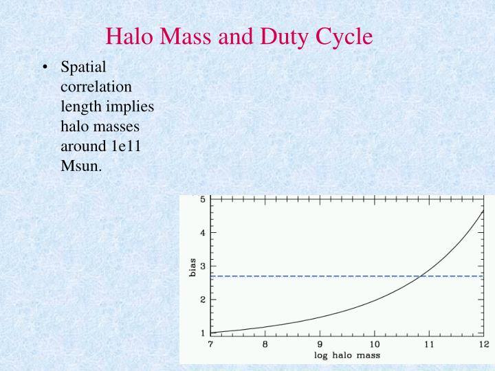 Halo Mass and Duty Cycle