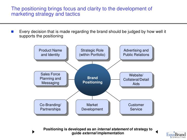 The positioning brings focus and clarity to the development of marketing strategy and tactics