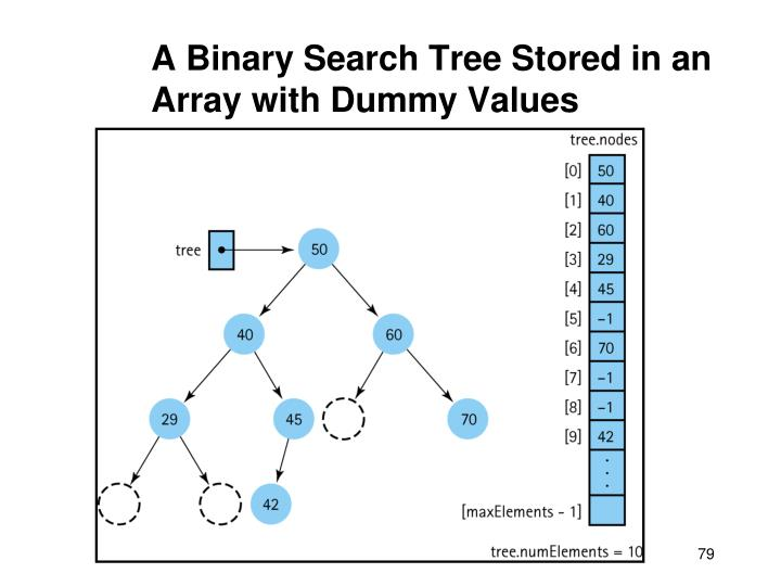 A Binary Search Tree Stored in an Array with Dummy Values