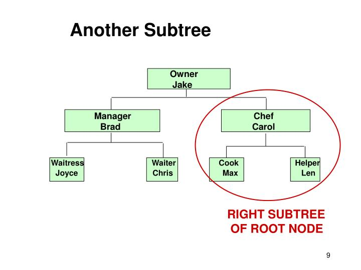 Another Subtree