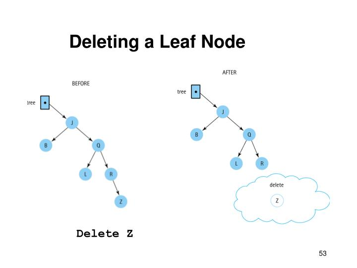 Deleting a Leaf Node