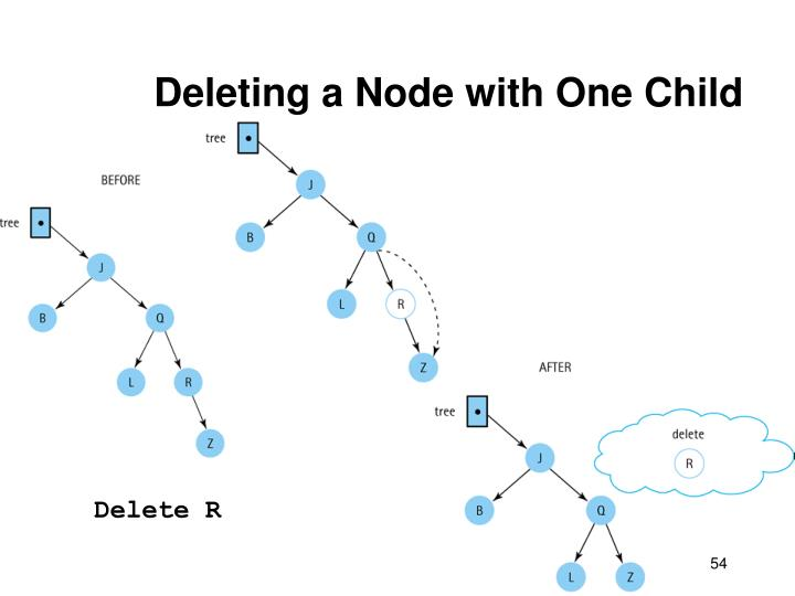 Deleting a Node with One Child