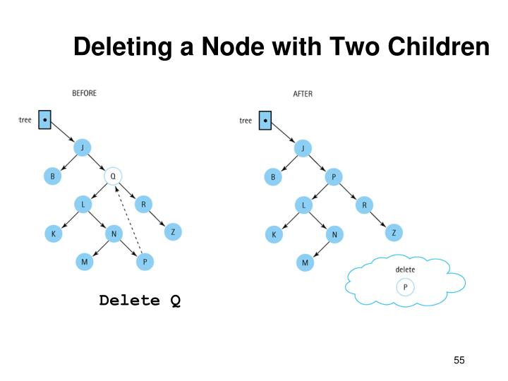 Deleting a Node with Two Children