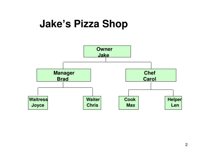 Jake s pizza shop
