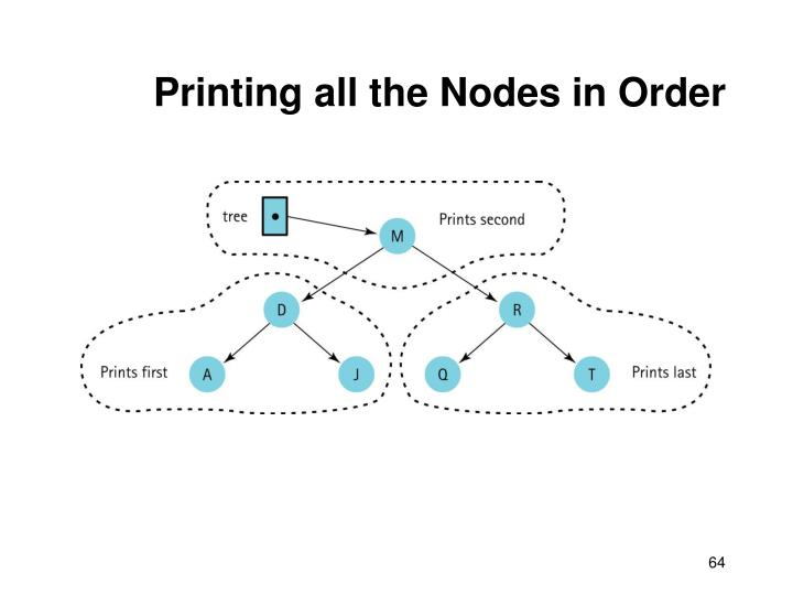 Printing all the Nodes in Order