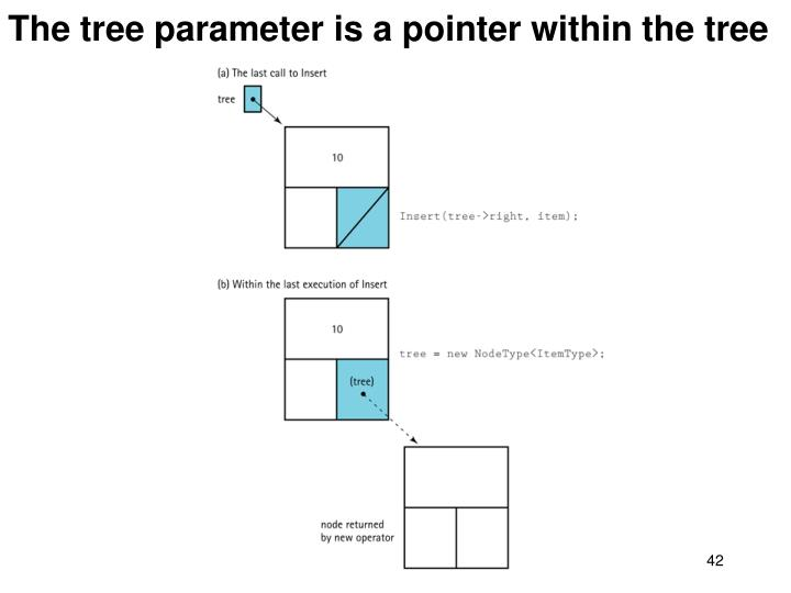 The tree parameter