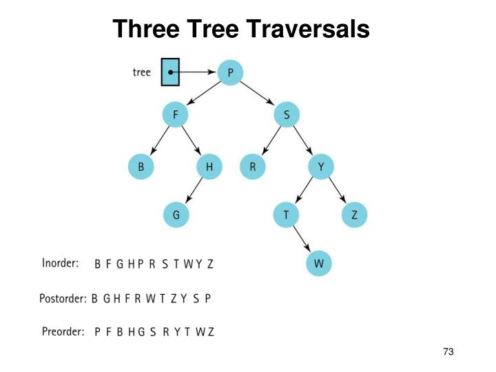 Three Tree Traversals