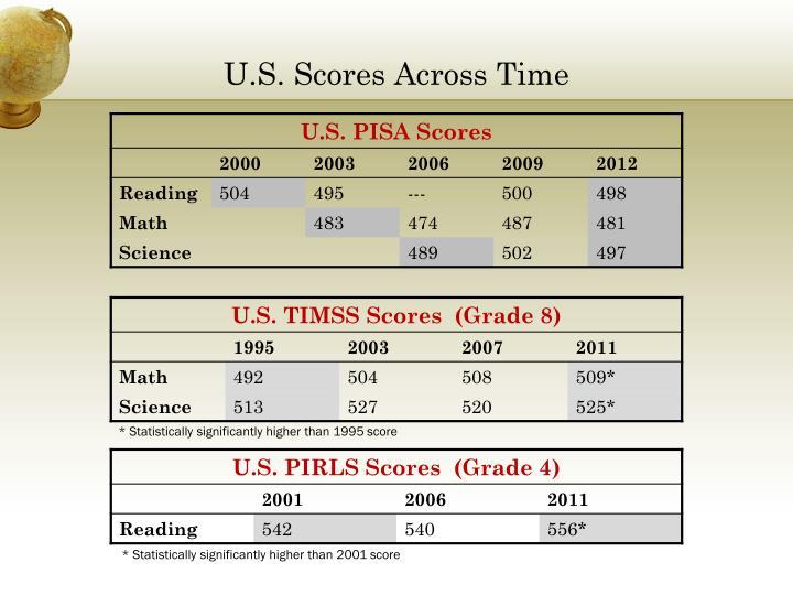 U.S. Scores Across Time