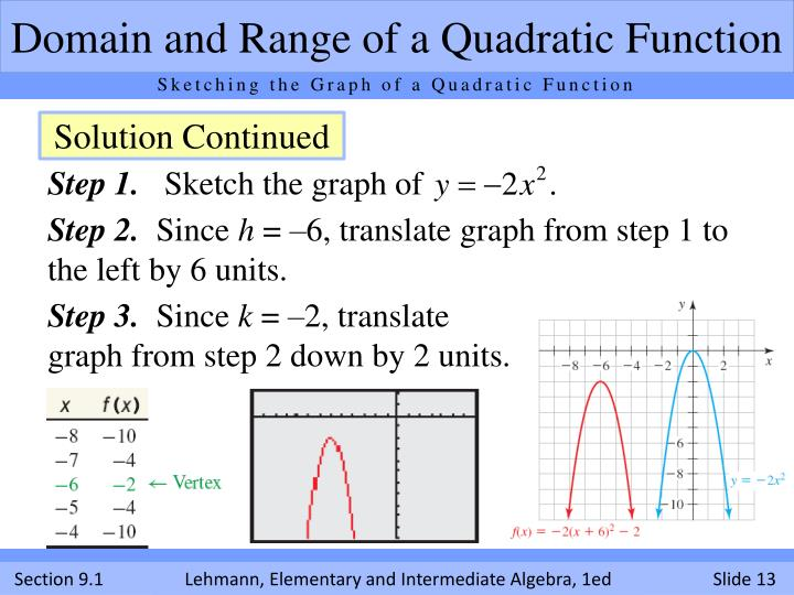 how to find the range of a quadratic function